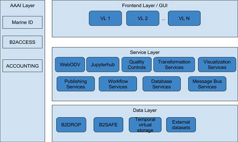 sdn12_high_level_architecture_vre_components.jpg (35.6 K)